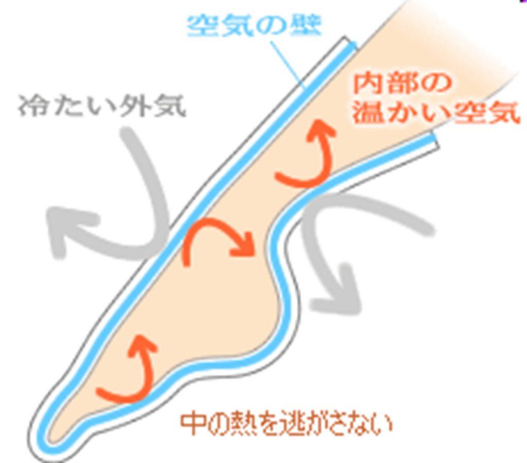 ヘンプの調湿性(保温)
