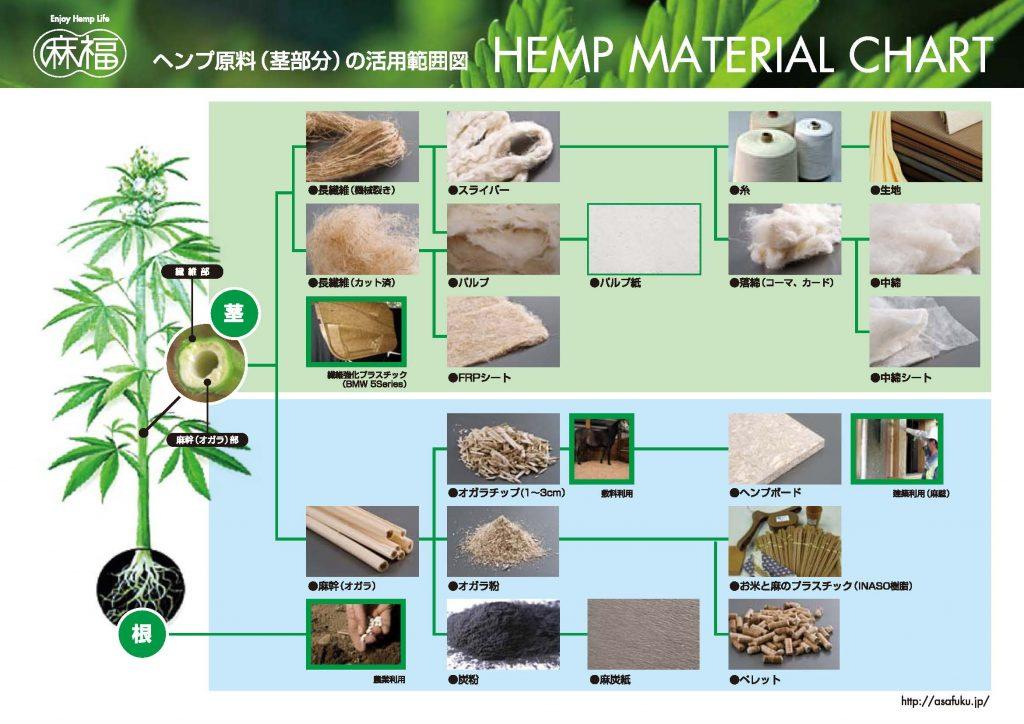 ヘンプ原料マップ