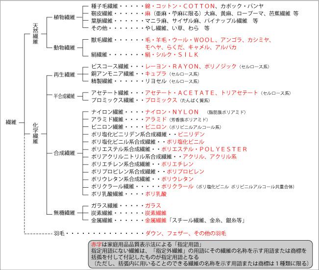 繊維分類表